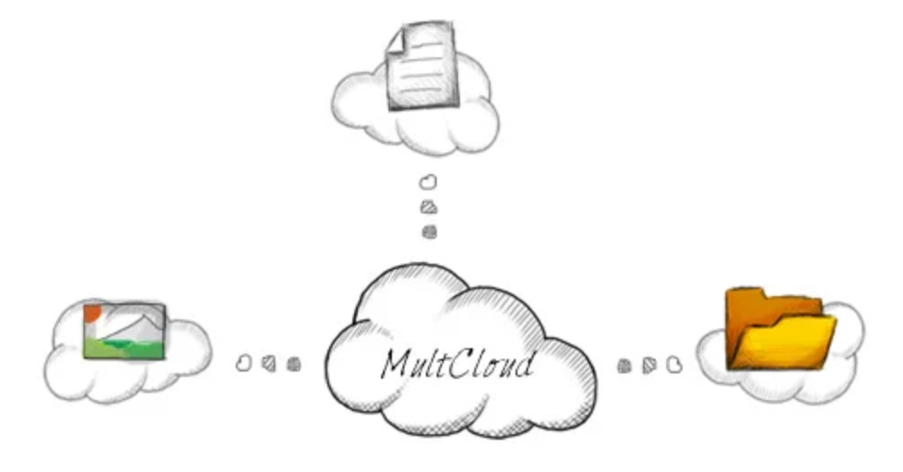 MultCloud. How to sync data between cloud storages